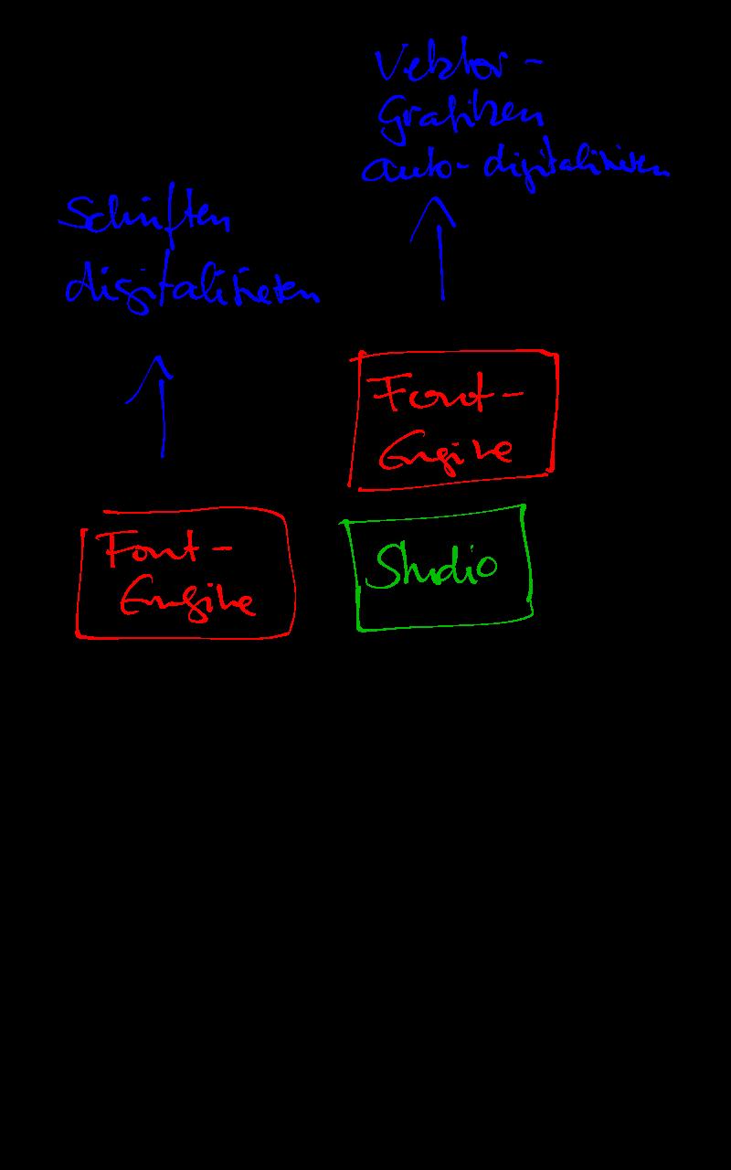 Aufräumen mit Fehlinformationen: Embird FontEngine